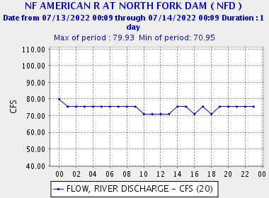 Graph of flows on the North Fork of the American River at North Fork Dam