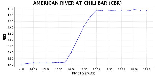 American River