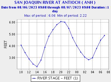 Antioch Tide