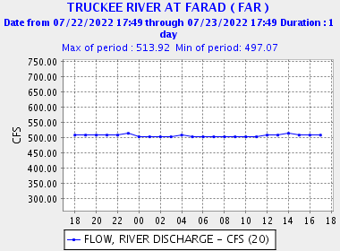 Current River Conditions