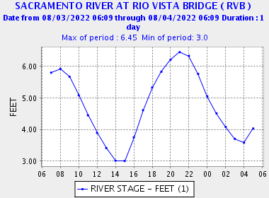 Rio Vista Bridge Tide
